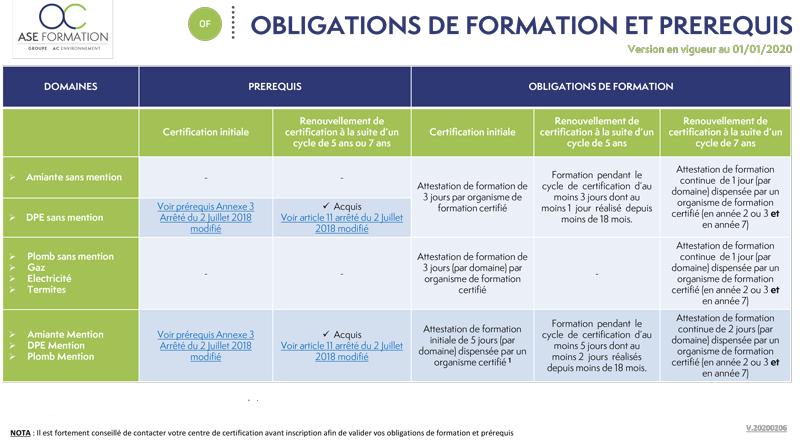 Obligations-de-formation-et-prérequis